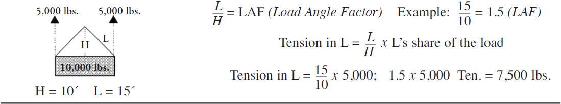 Lift Engineering Mathematical Formulas - Port City Industrial